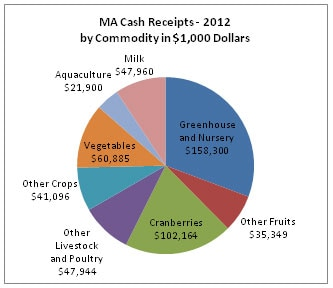 pie chart of cash receipts in agriculture