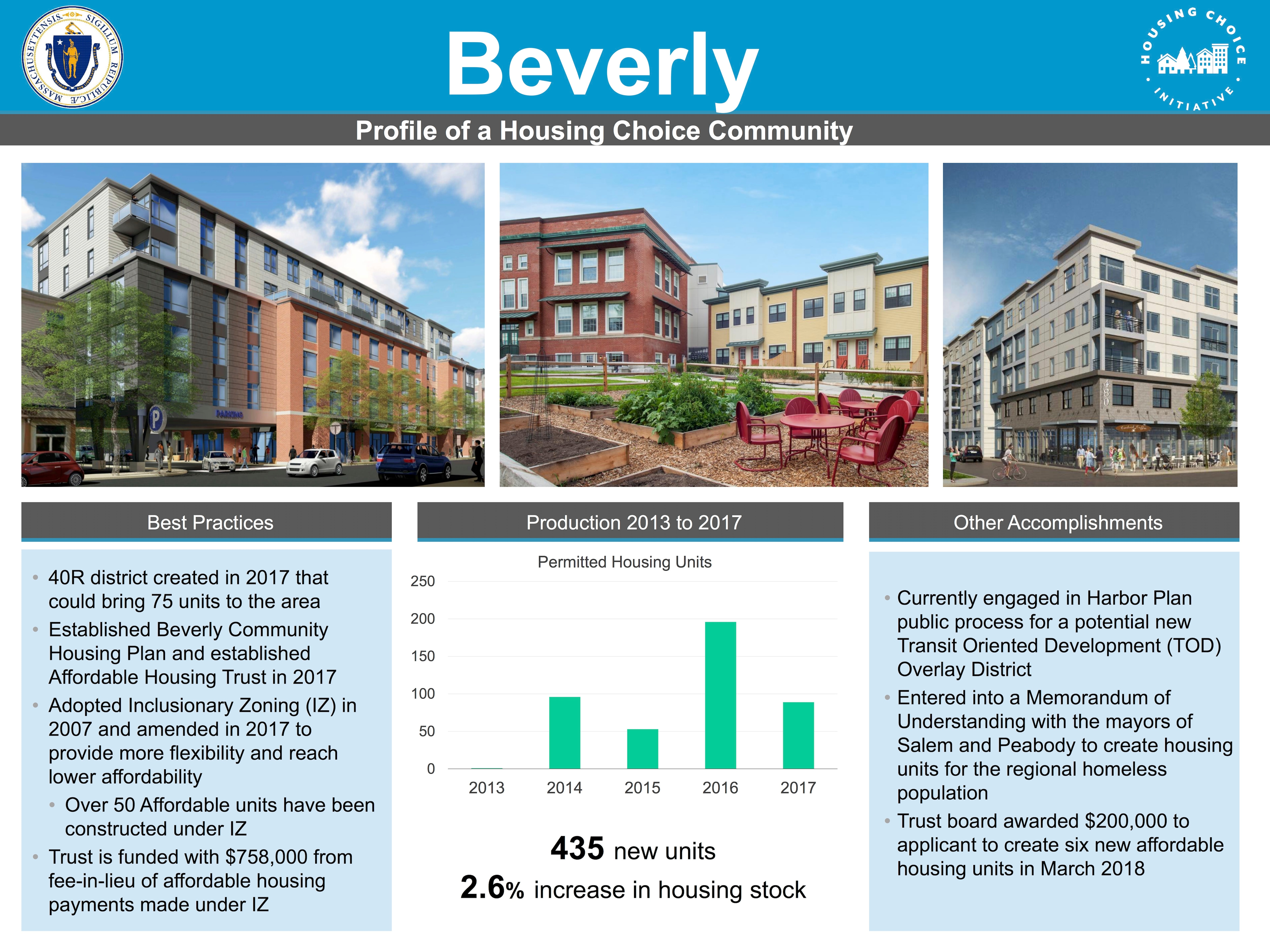 Profile of a Housing Choice Community - Beverly