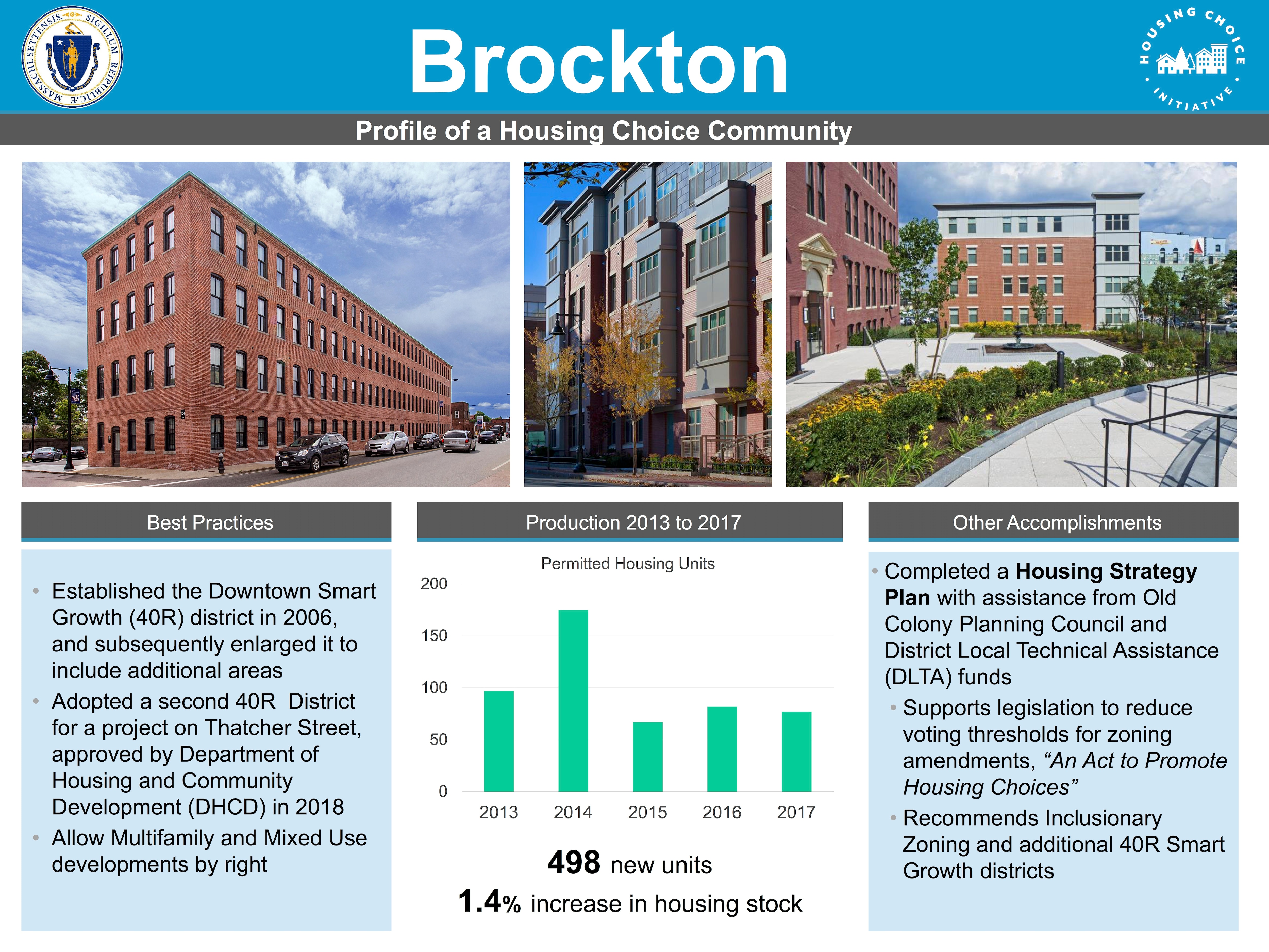 Profile of a Housing Choice Community - Brockton