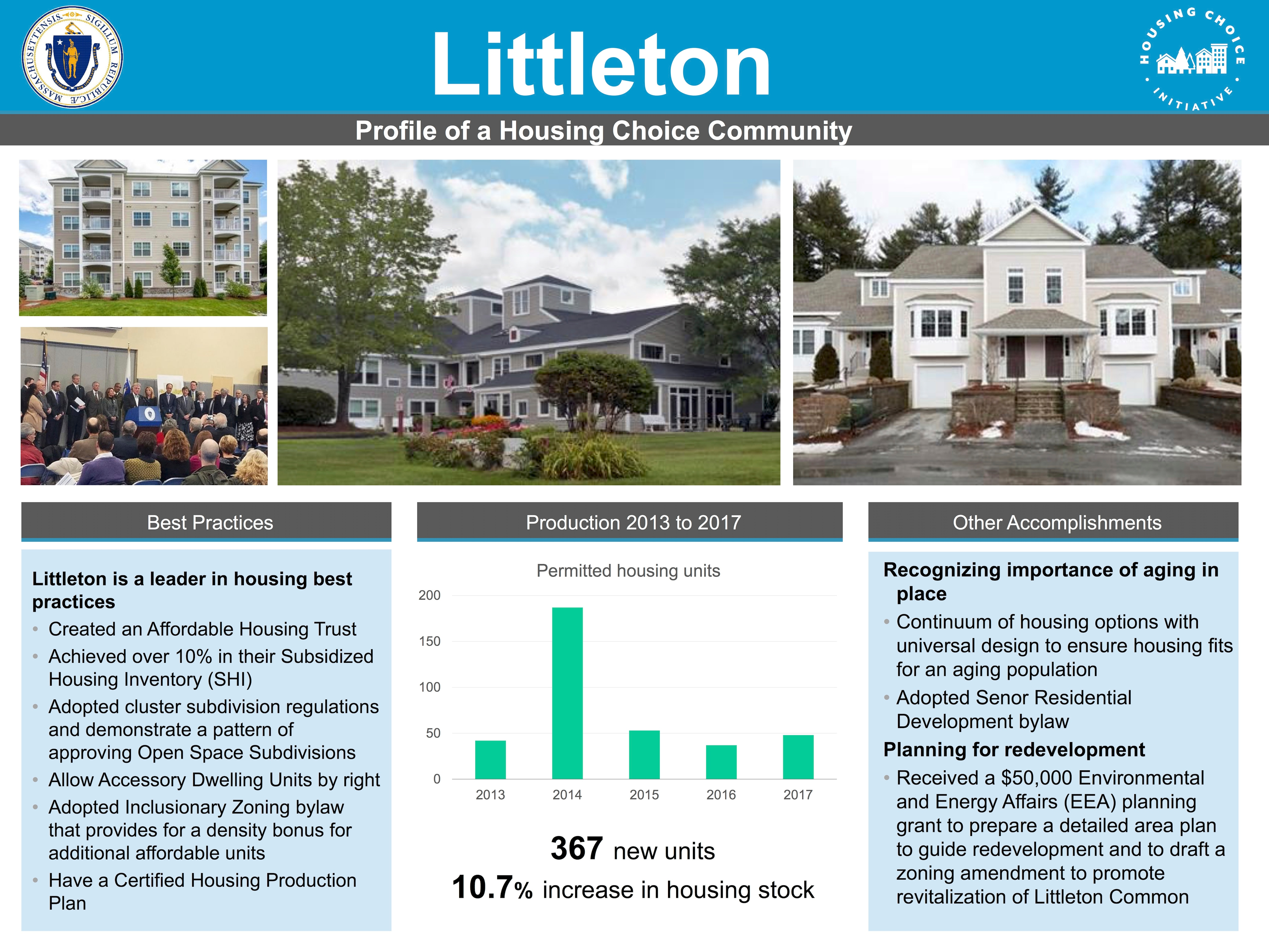 Profile of a Housing Choice Community - Littleton