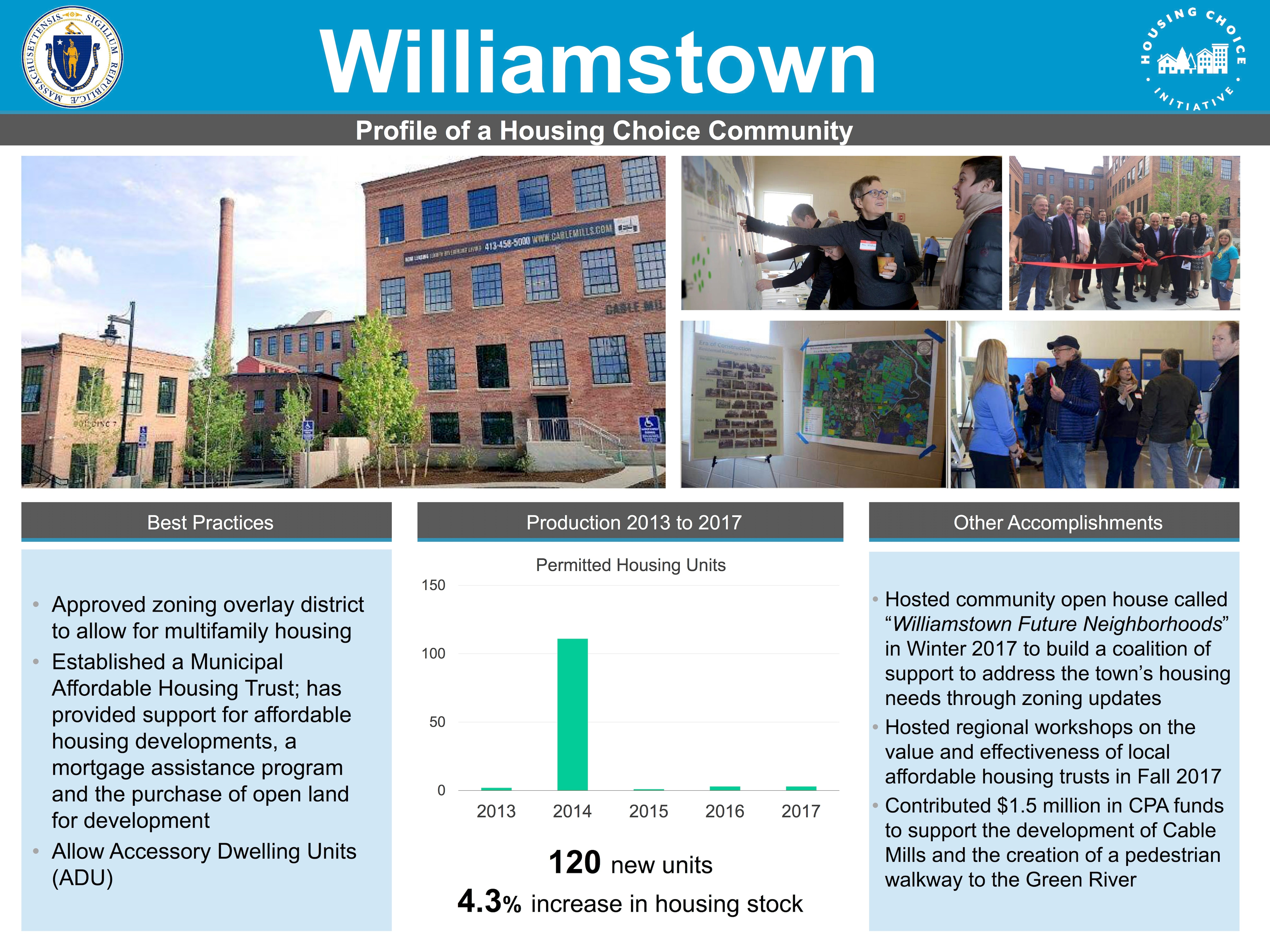 Profile of a Housing Choice Community - Williamstown