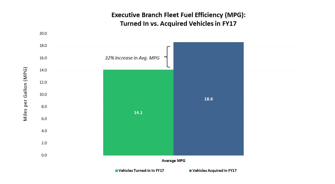 Executive Branch Fleet Efficiency (FY17 Acquisitions MPG)