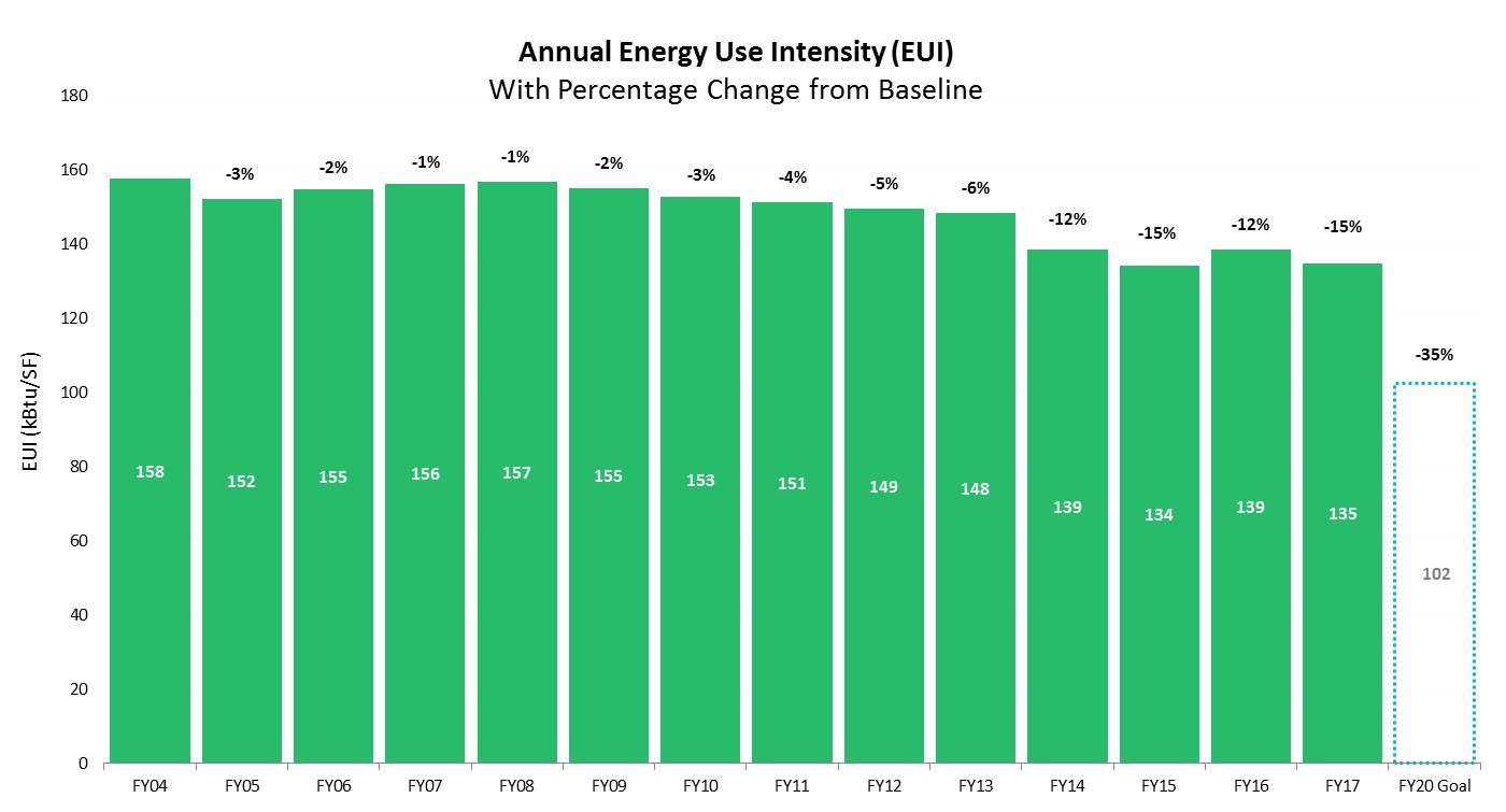 Annual Energy Use Intensity