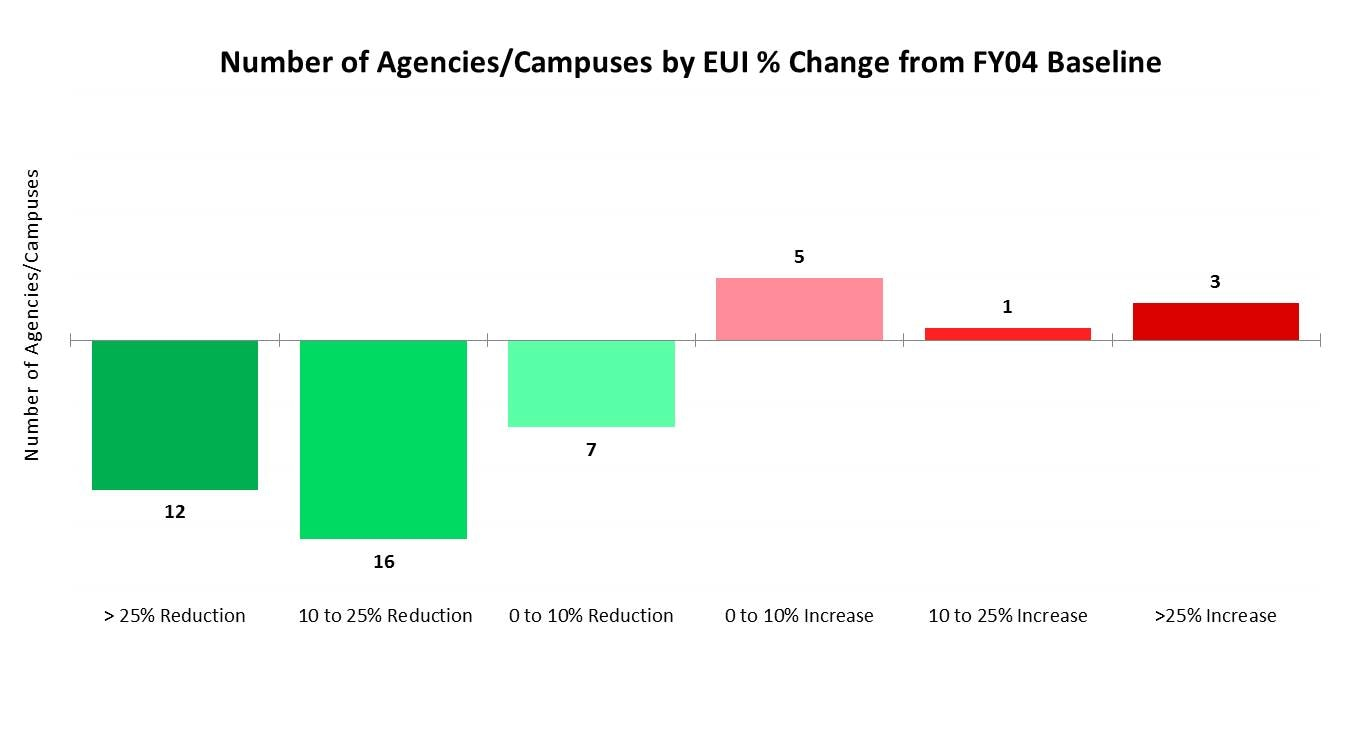 Number of Agencies/Campuses by Energy Use Intensity % Change from Baseline