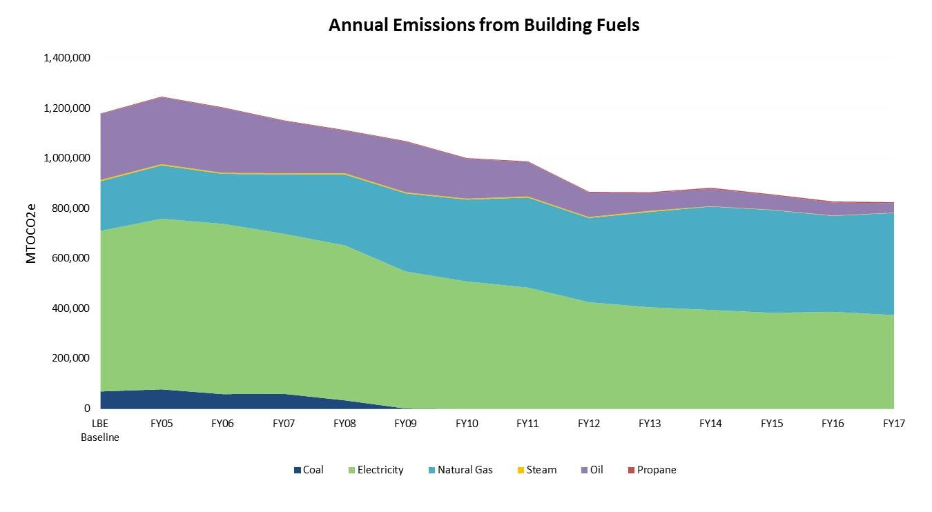 Annual GHG Emissions from Building Fuels