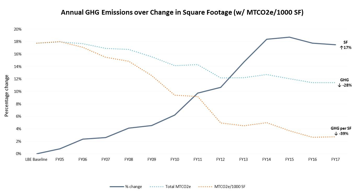 Annual GHG Emissions over Change in Square Footage