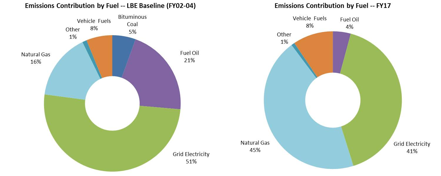 GHG Emissions by Fuel - comparing baseline to FY17