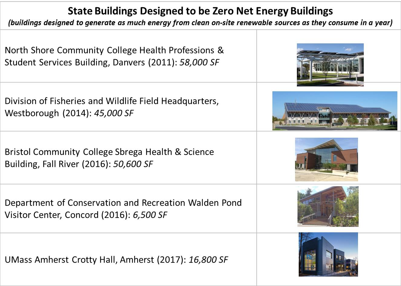 Zero Net Energy Buildings