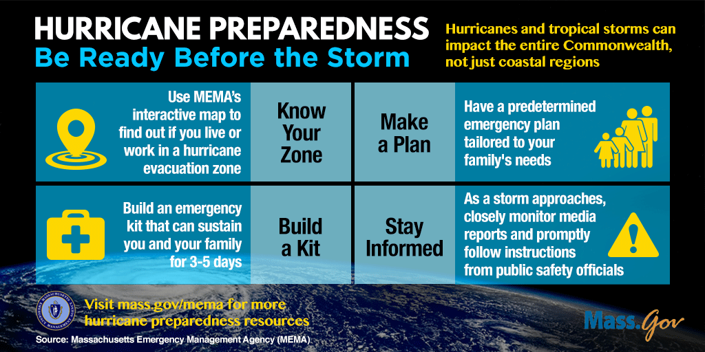Hurricane Preparedness: Bed Ready Before the Storm. Steps to Prepare: Know Your Zone, Make a Plan, Build a Kit, Stay Informed