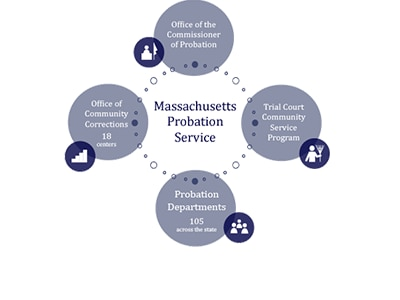 Massachusetts Probation Service org chart
