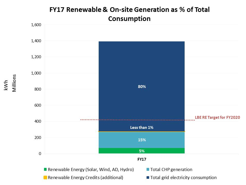 Renewable and Onsite Generation - FY17 Snapshot