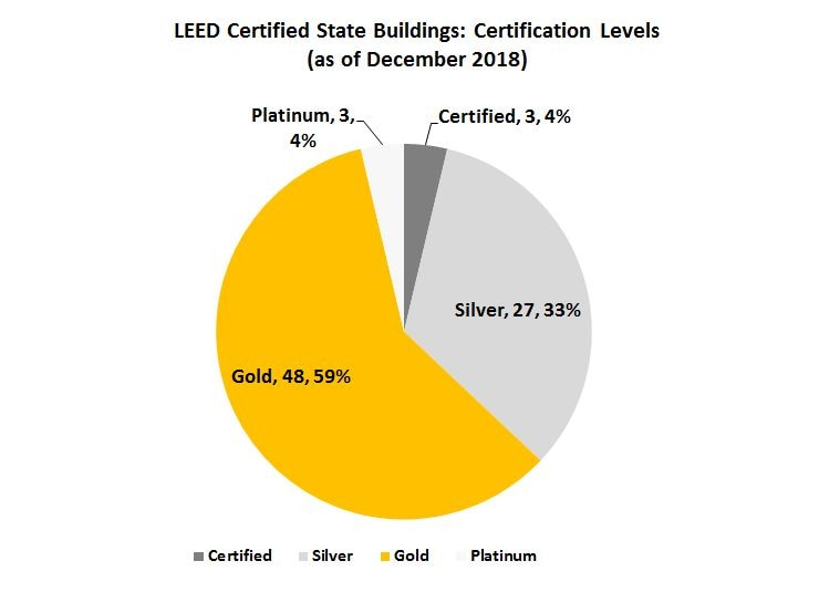 LEED Certified Buildings by Certification Level