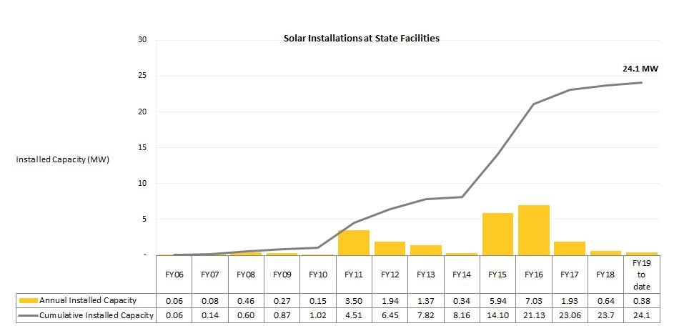Annual Installed Solar PV Capacity at State Sites