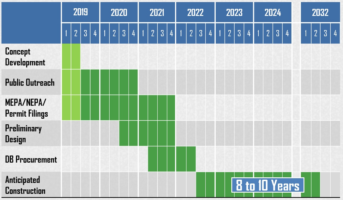 A timeline of the project from concept development to the end of construction. It is currently anticipated that construction will begin in 2022 and continue for eight to 10 years.