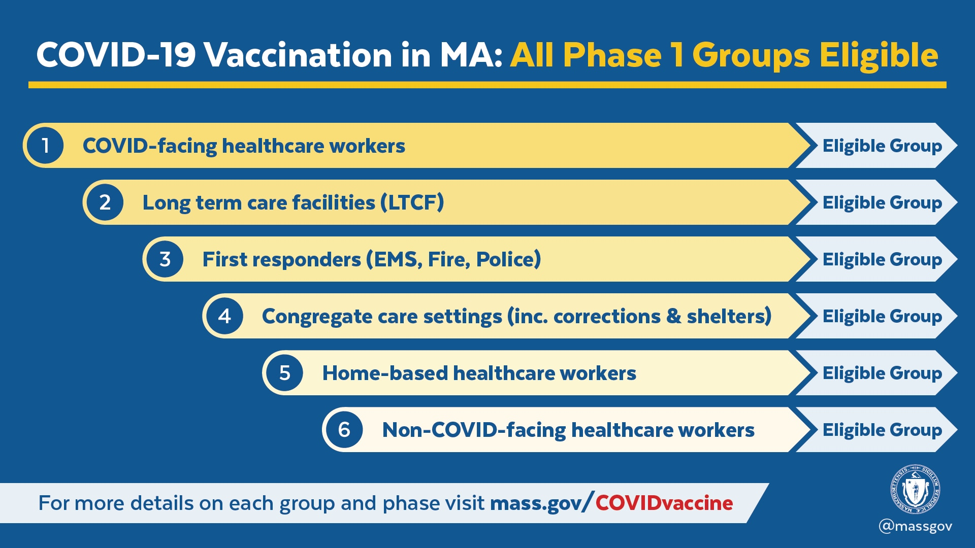 Graphic showing the 3 phases of vaccine distribution timeline. Details are in the sections below.