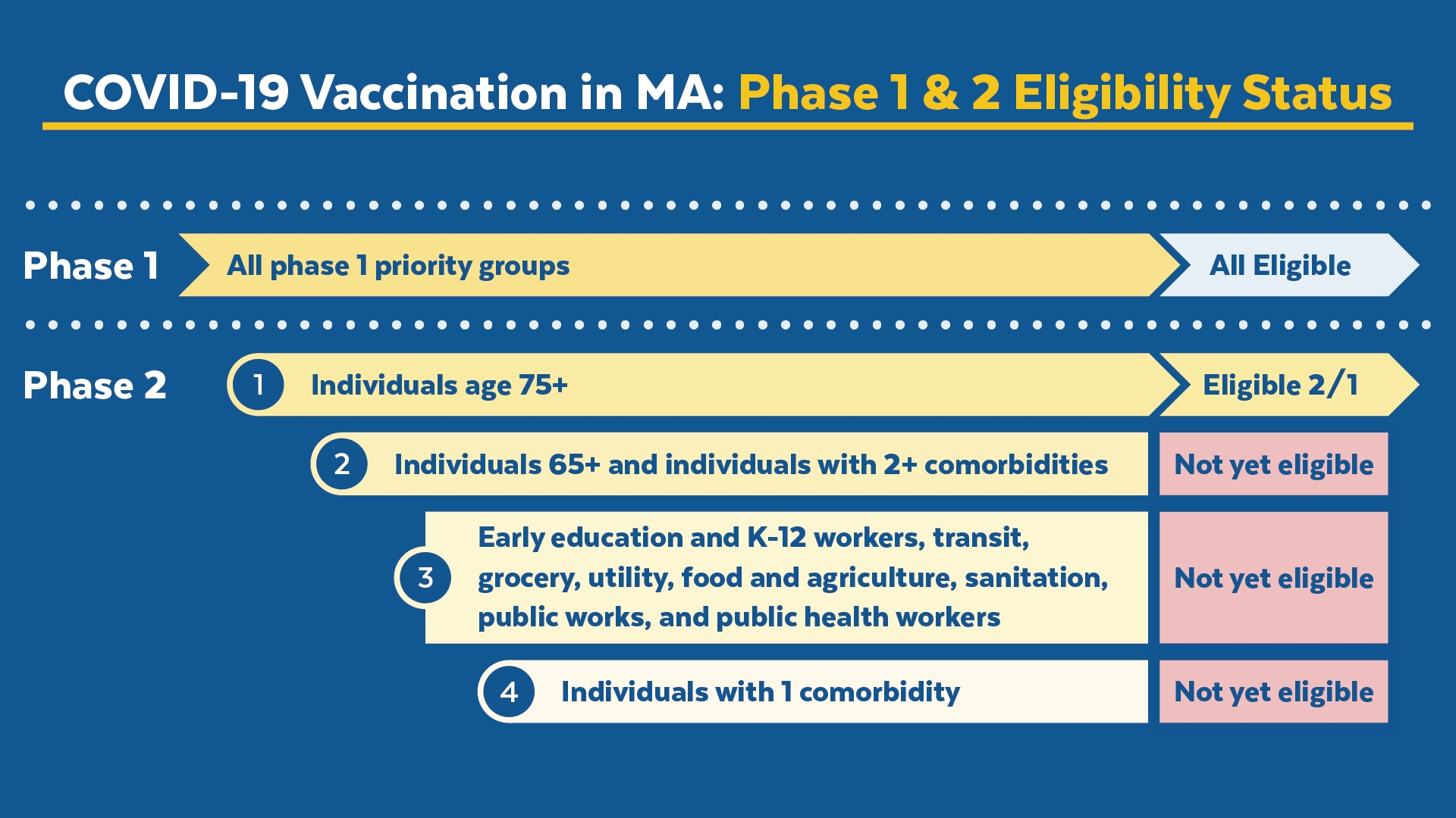 COVID-19 Vaccination in MA: Phase 1 & 2 Eligibility. All phase 1 priority groups are currently eligible for vaccination. Phase 2, group one: Individuals age 75+ will be eligible on February 2. The rest of Phase 2 groups are not yet eligible.