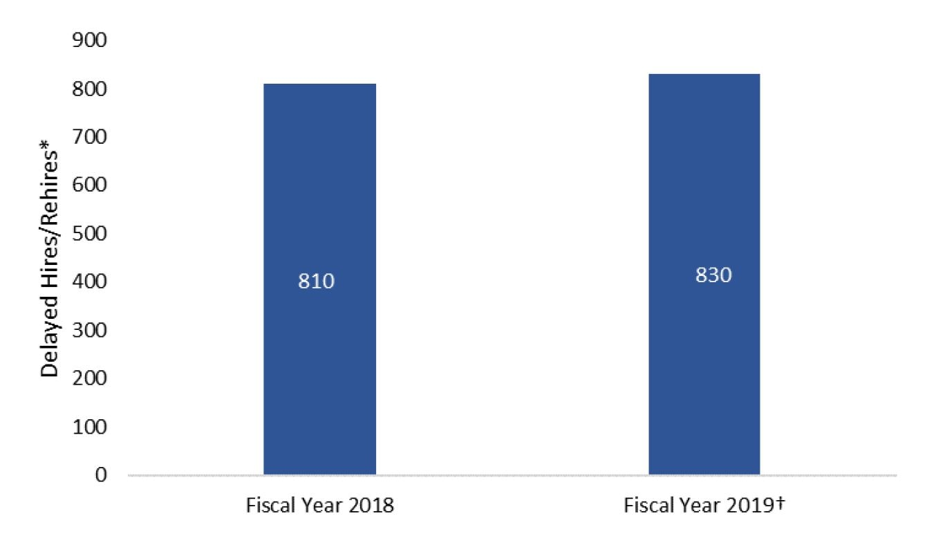 This is a chart showing the number of delayed hires / rehires for fiscal years 2018 and 2019. There were 810 and 830, respectively.