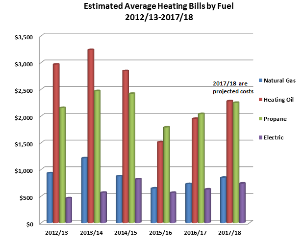 Utility Filings Doer State Heating Oil And Program Pricing P Surveys