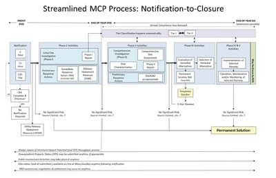 flow chart of the MCP site cleanup process