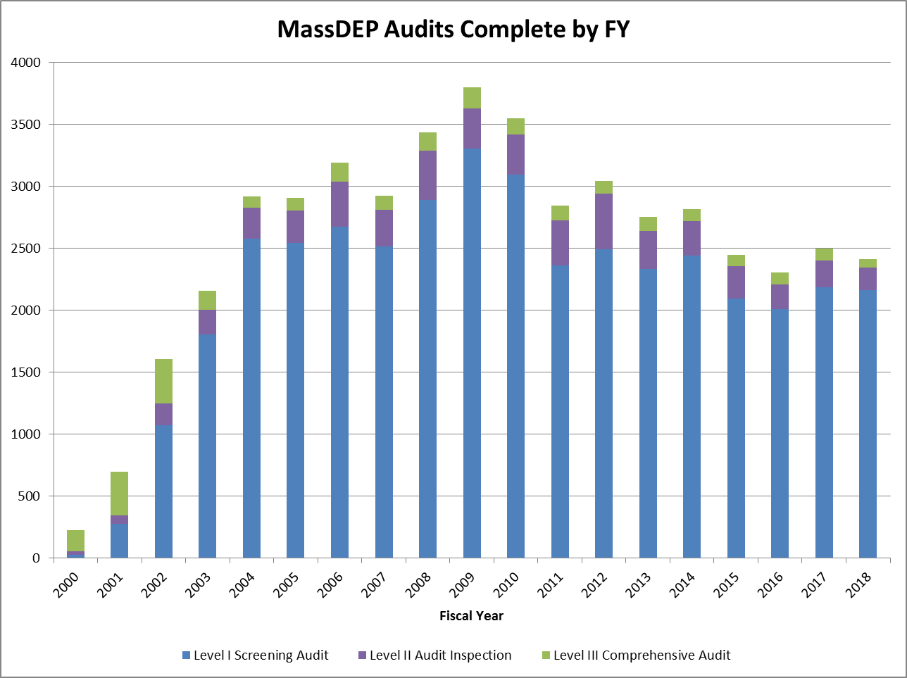 MassDEP Audits Complete by Fiscal Year