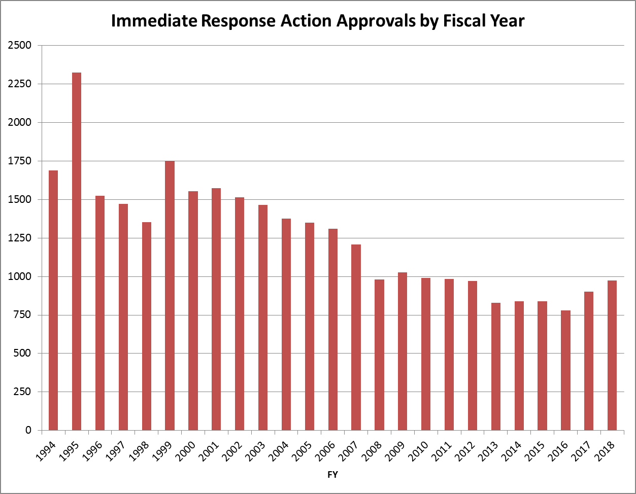 Immediate Response Action Approvals By Fiscal Year
