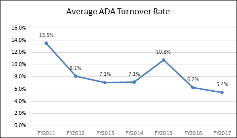 A line graph showing average ADA turnover rates have fallen from 13.5 percent in FY11, to 5.4 percent in FY17.