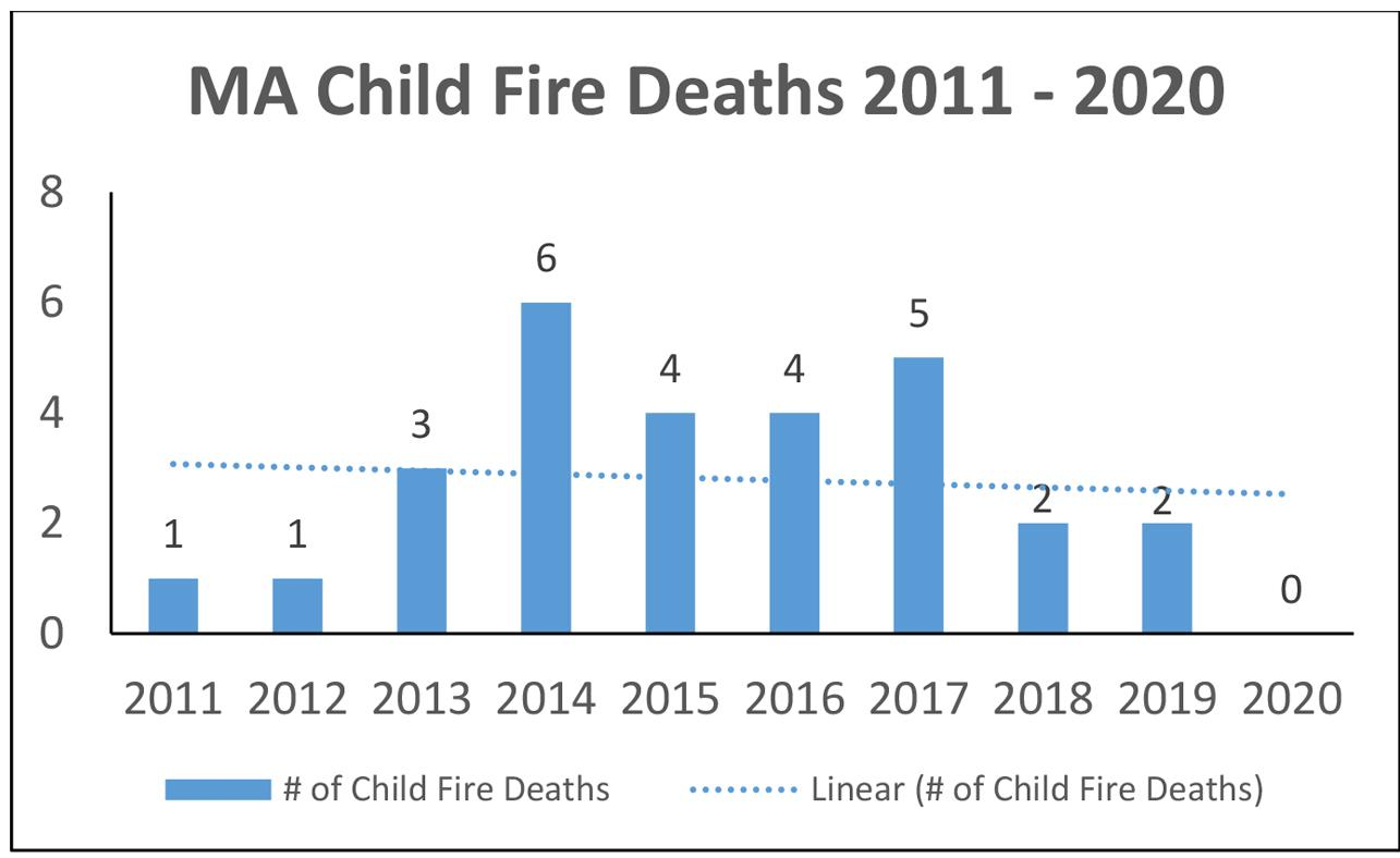 Chart of MA Child Fire Deaths 2011-2020