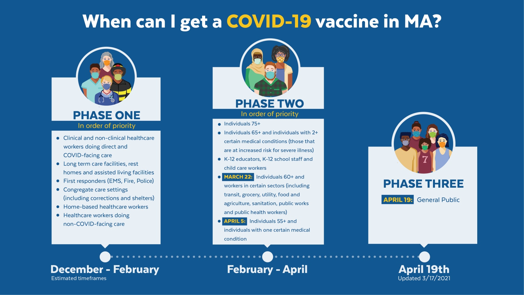 Baker-Polito Administration Announces Vaccine Timeline for All Residents, Provides Weekly Dose Updates & $24.7 Million in Federal Funding for Vaccine Equity Initiative