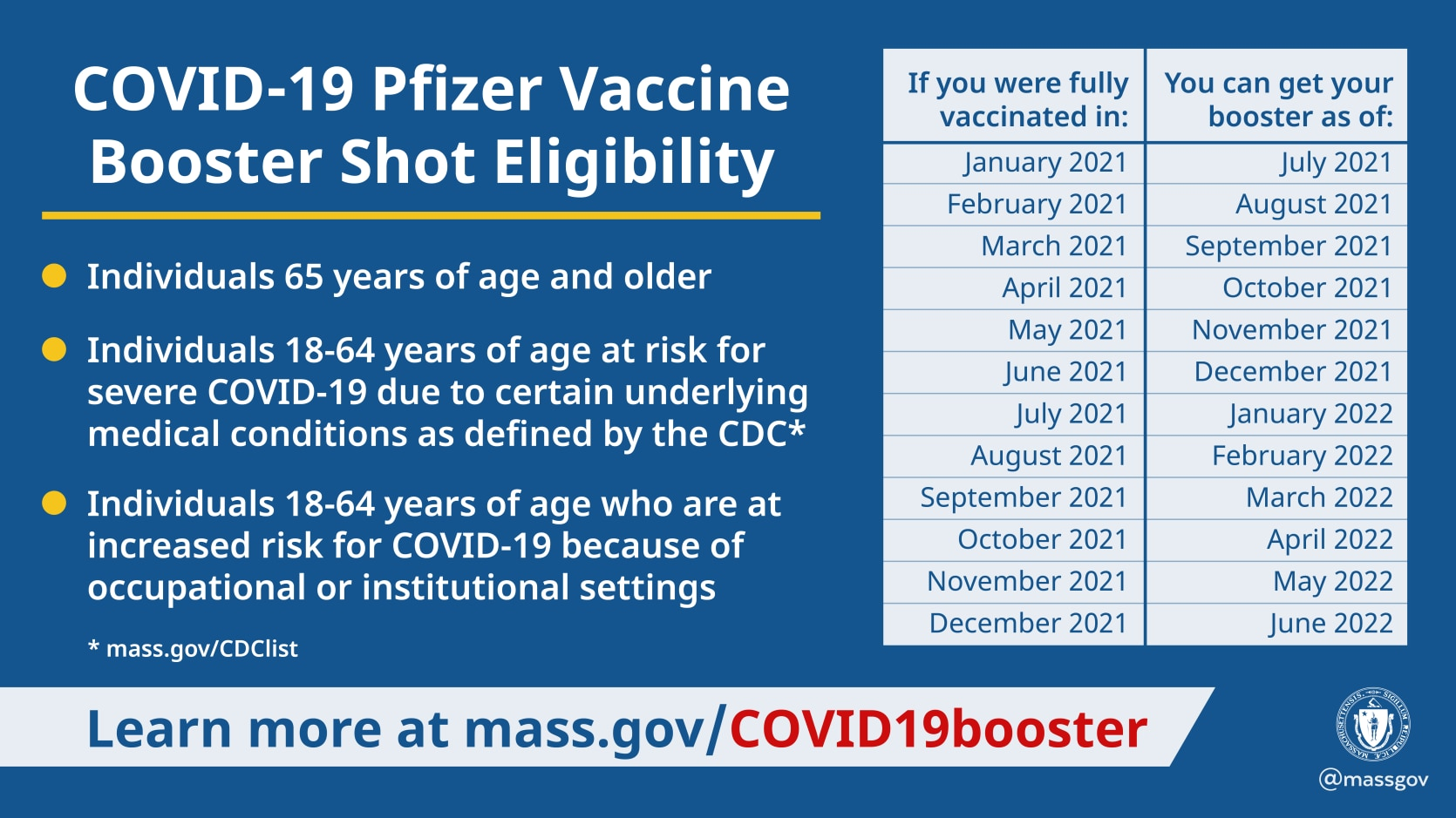 Baker-Polito Administration Provides Update on Pfizer COVID-19 Booster  Availability | Mass.gov