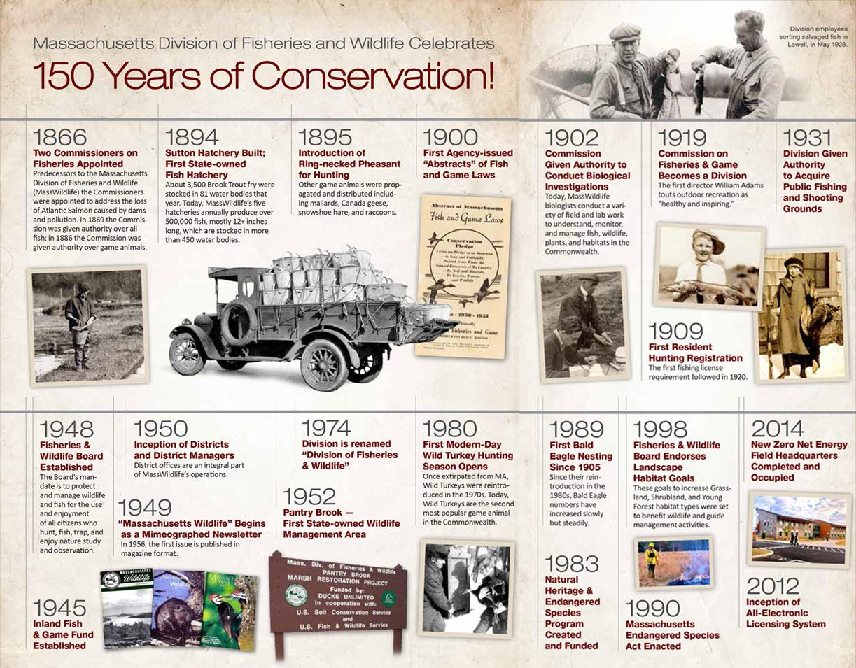 150 years of MassWildlife