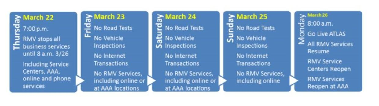 RMV will be closed March 23-25 for a system upgrade