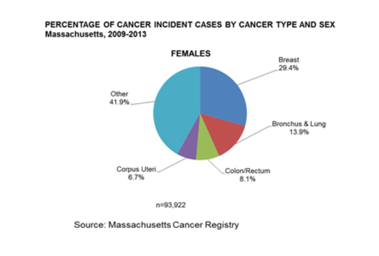Pie chart of the percentage of cancer incident cases by cancer type for females in Massachusetts, 2009-2013