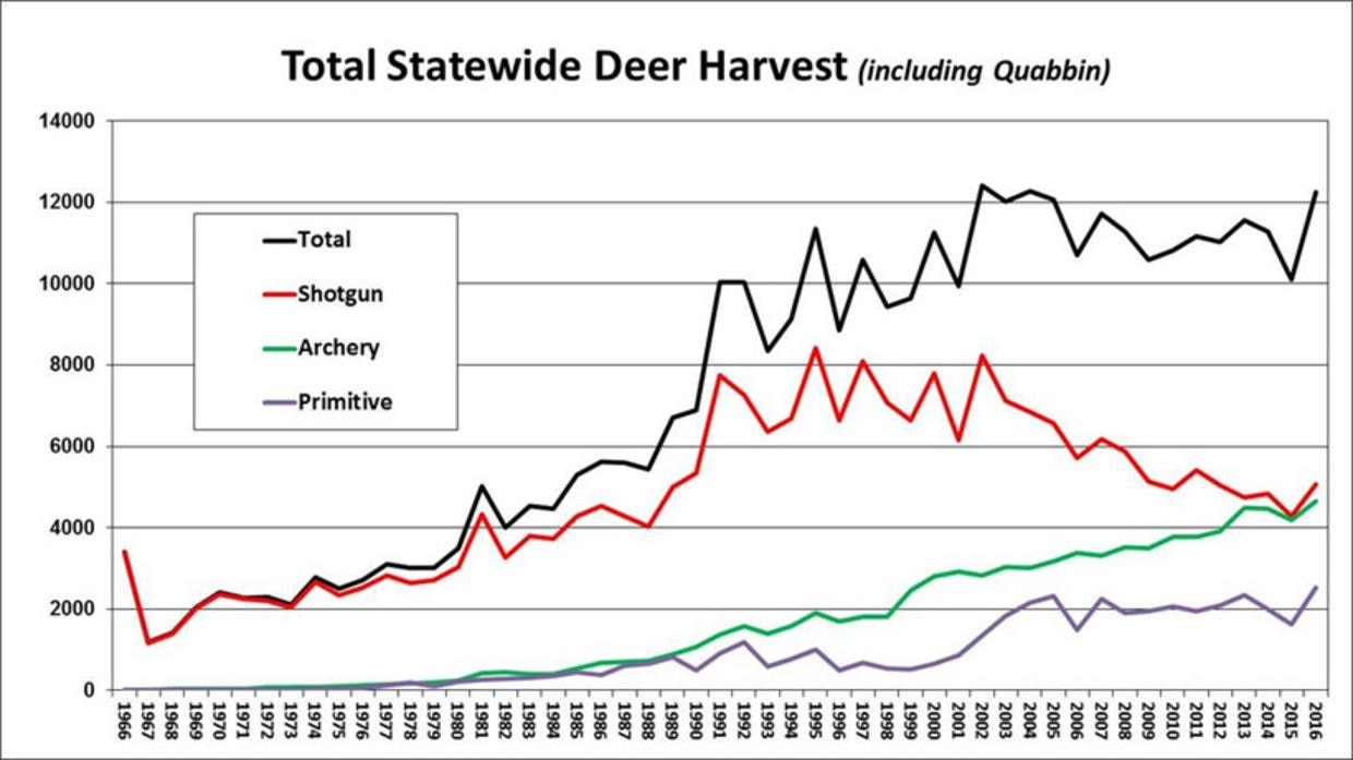 total statewide deer harvest
