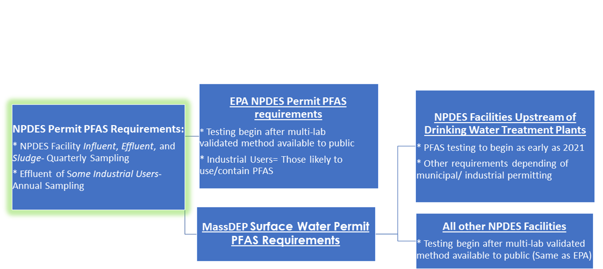 NPDES Permit PFAS Requirements
