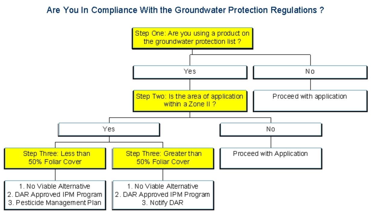 Flow chart explaining Groundwater Protection Regulations