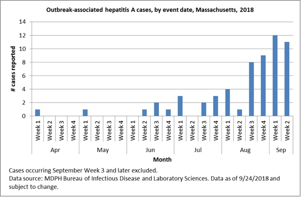 Outbreak-associated hepatitis A cases, by event date, Massachusetts, 2018