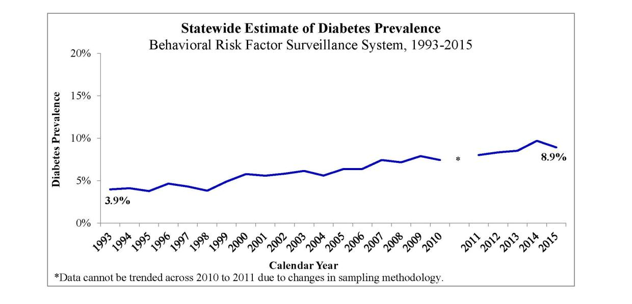 Statewide Estimate of Diabetes Prevalence. 1993: 4.0%, 2015: 8.9%.