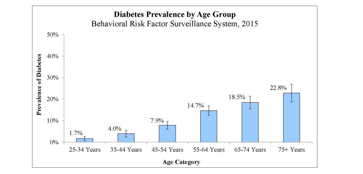 Statewide Diabetes Prevalence by Age Group. Behavioral Risk Factor Surveillance System, 2015. 25-34 years: 1.7%. 35-44 years: 4.0%. 45-54 years: 7.9%. 55-64 years: 14.7%. 65+ years: 20.4%.