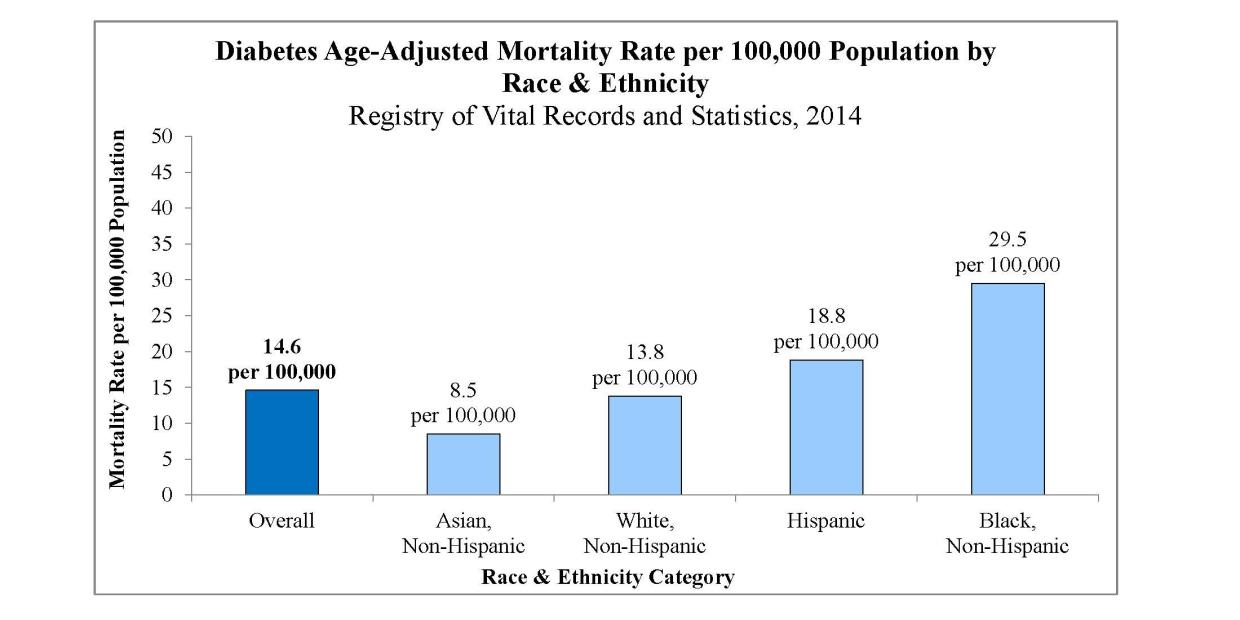 Diabetes Age-Adjusted Death Rate. Overall: 14.6 per 100,000. Black, Non-Hispanic: 29.5 per 100,000. Hispanic: 18.8 per 100,000. White, Non-Hispanic: 13.8 per 100,000. Asian, Non-Hispanic: 8.5 per 100,000.