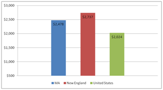 Mass. Total Average Household Energy Use