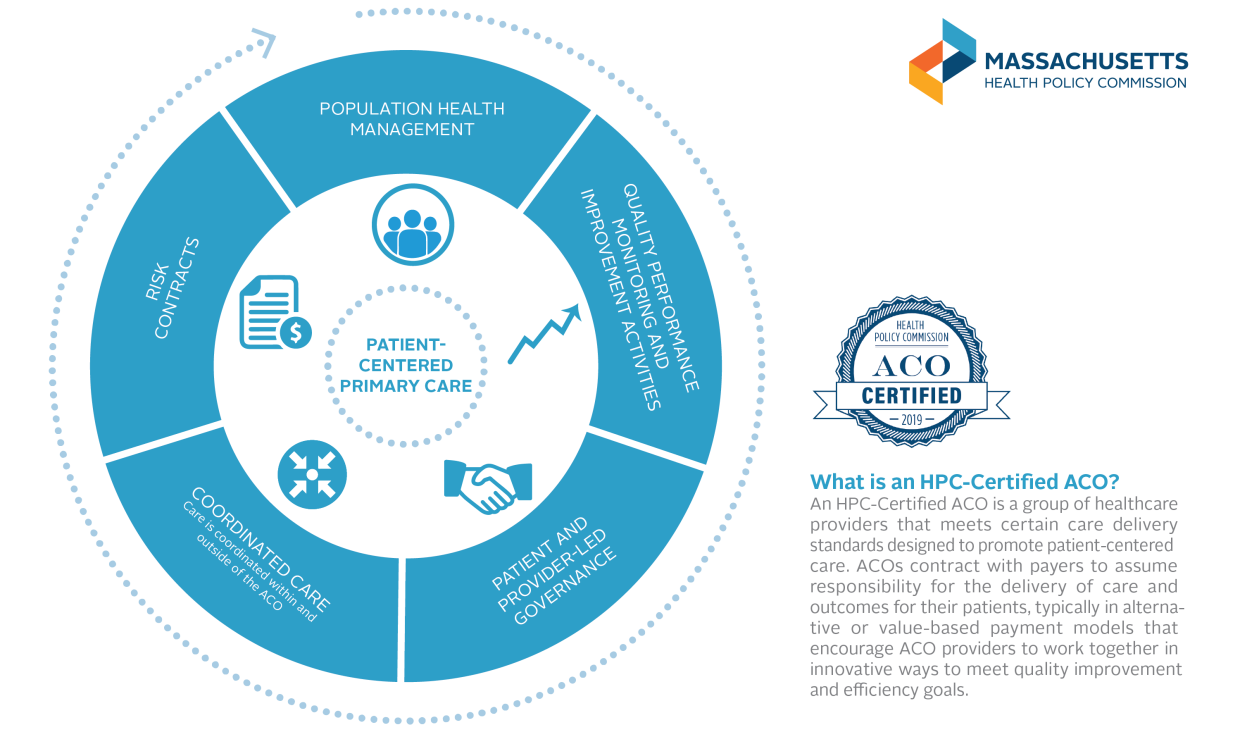 HPC-Certified ACO Infographic