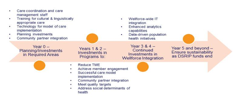 •	Schematic depicting Wellforce Fallon Collaborative ACO's DSRIP investment plan. Year 0- Planning/Investments in required areas- care coordination and care management staff, training for cultural and linguistically appropriate care, technology for model of care implementation, planning investments, community partner integration. Years 1&2- investments in Programs to reduce TME, achieve member engagement, successful care model implementation, community partner integration, meet quality targets, address soci