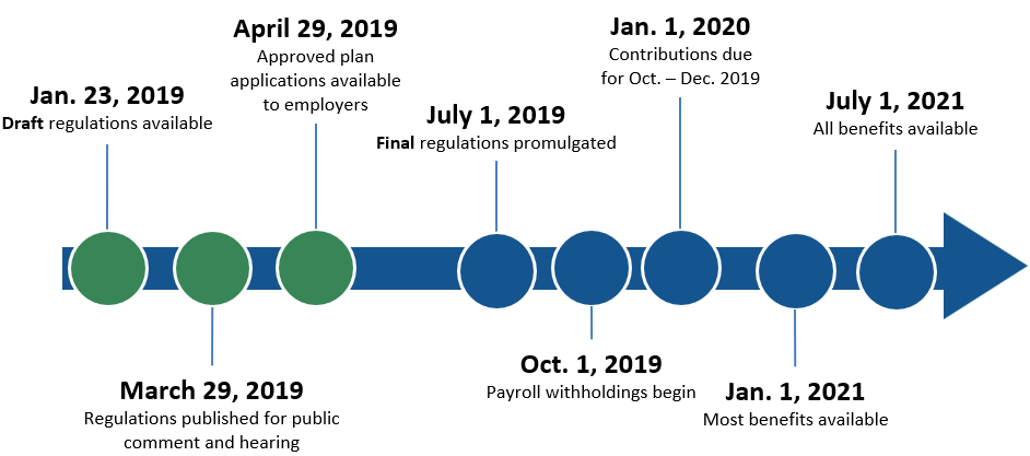 Timeline of key dates for the roll out of paid family and medical leave
