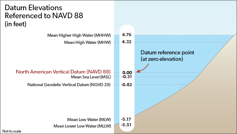 Datum Elevations Referenced to NAVD 88
