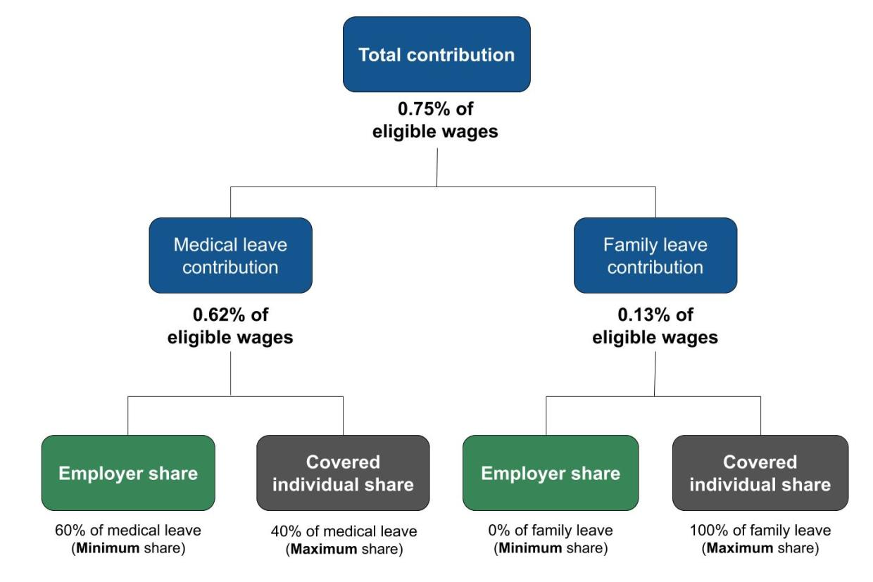 Breakdown of how the total contribution (.75%) is split among medical leave contribution (.62%) and family leave contribution (.13%).