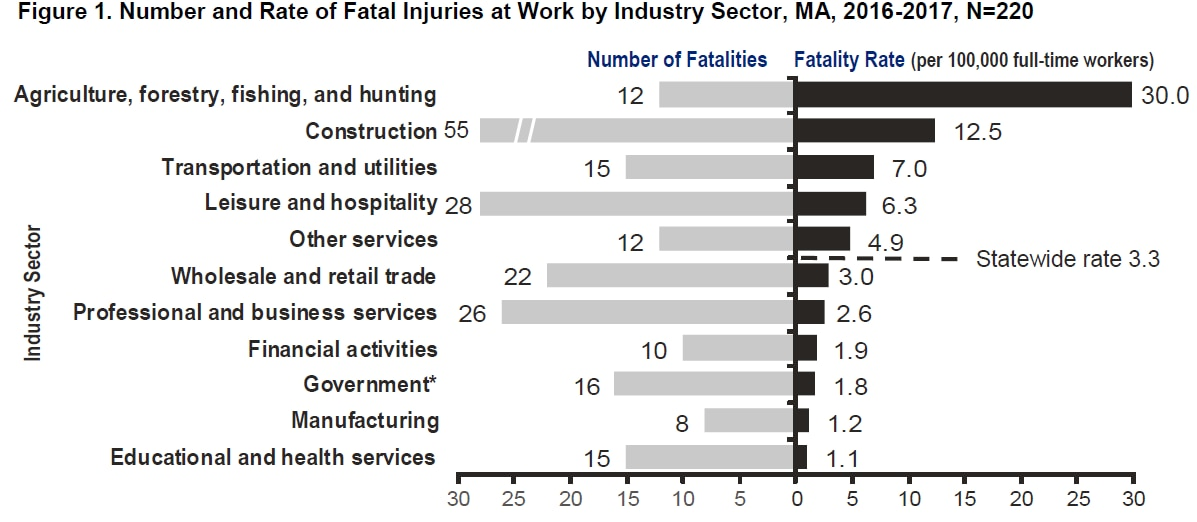 Number (N) and Rate (R) of Fatal Injuries at Work by Industry, MA, 2016-2017, N=220. Fatality Rate is per 100,000 full-time workers. Agriculture, fishing: N=12 R=30.0. Construction: N=55 R=12.5. Transportation, utilities: N=15 R=7.0. Leisure, hospitality: N=28 R=6.3. Other services (svc): N=12 R=4.9. Statewide R=3.3. Wholesale, retail trade: N=22 R=3.0. Professional, business svc: N=26 R=2.6. Financial svc: N=10 R=1.9. Government*: N=16 R=1.8. Manufacturing: N=8 R=1.2. Educational, health svc: N=15 R=1.1.