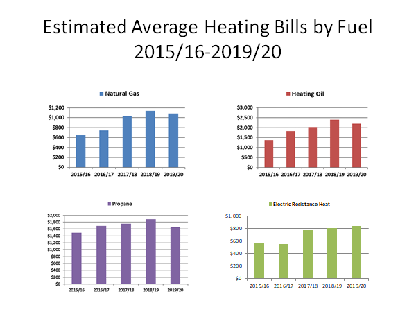 Five-Year Trends in Estimated Household Heating Costs