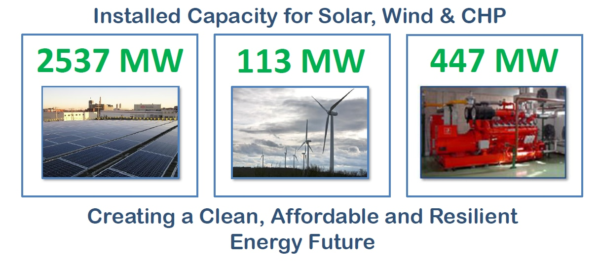 Current installed renewables capacity