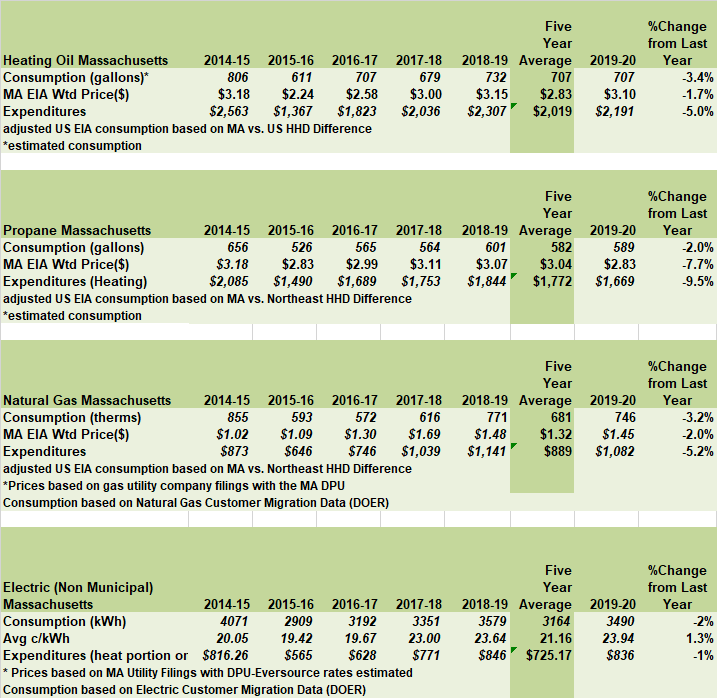 Table 3  Detailed Calculations of Changes in Heating Costs