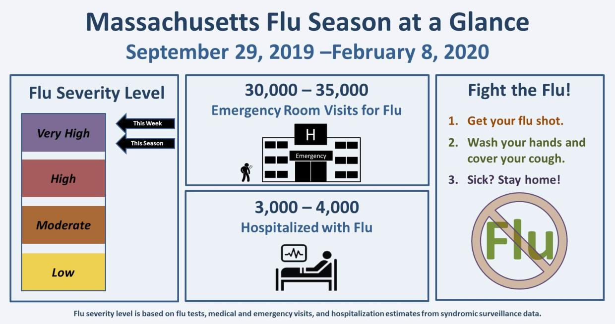 "*Under heading ""What should I know about flu?"" and sub text ""Learn more about the flu and the best ways to keep you and your family healthy."" Replace infographic with updated version: flu-splash-page.jpeg Please add following alt text for graphic: ""Massachusetts Flu Season at a Glance: September 29, 2019 - February 8, 2020. The flu severity level has increased to very high for the week ending February 8, 2020 and for this season overall. There have been 30,000-35,000 emergency room visits for flu. There ha"